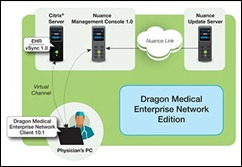 dragon network