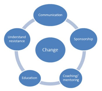 understanding the concept behind the control theory The seven concepts of change  by understanding these foundational concepts, you will no longer simply be following a process you know why it works and how you can.
