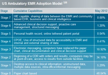 essay paper himss emr adoption model