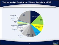 ehr market penetration